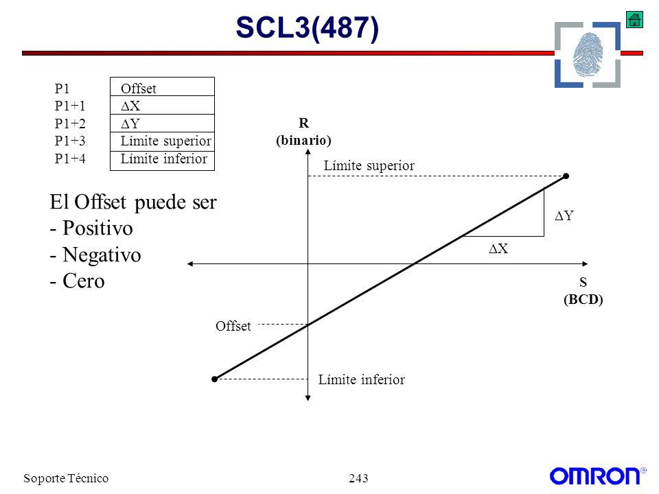 Soporte Técnico243 SCL3(487) P1Offset P1+1 X P1+2 Y P1+3Límite superior P1+4Límite inferior El Offset puede ser - Positivo - Negativo - Cero X Y Offse