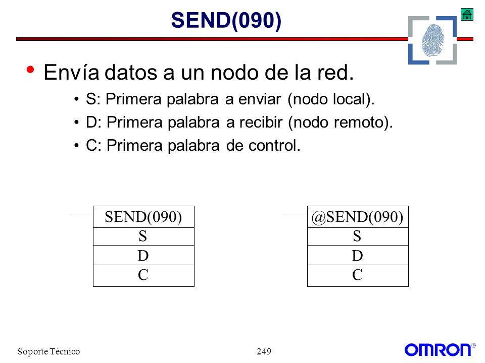 Soporte Técnico249 SEND(090) Envía datos a un nodo de la red. S: Primera palabra a enviar (nodo local). D: Primera palabra a recibir (nodo remoto). C: