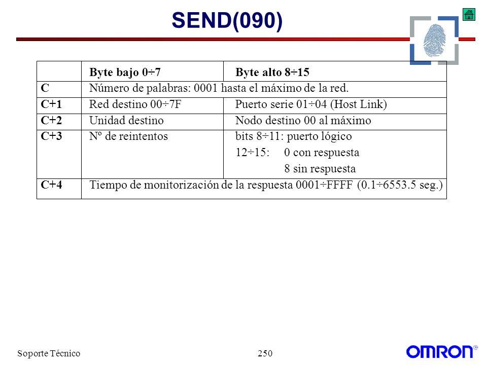 Soporte Técnico250 SEND(090) Byte bajo 0÷7Byte alto 8÷15 CNúmero de palabras: 0001 hasta el máximo de la red. C+1Red destino 00÷7FPuerto serie 01÷04 (