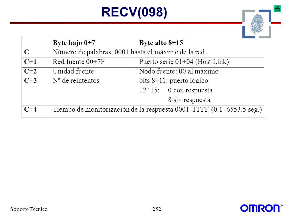 Soporte Técnico252 RECV(098) Byte bajo 0÷7Byte alto 8÷15 CNúmero de palabras: 0001 hasta el máximo de la red. C+1Red fuente 00÷7FPuerto serie 01÷04 (H