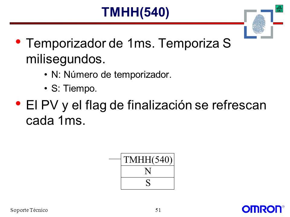 Soporte Técnico51 TMHH(540) Temporizador de 1ms. Temporiza S milisegundos. N: Número de temporizador. S: Tiempo. El PV y el flag de finalización se re