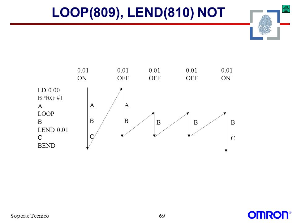 Soporte Técnico69 LOOP(809), LEND(810) NOT LD 0.00 BPRG #1 A LOOP B LEND 0.01 C BEND 0.01 ON 0.01 OFF 0.01 ON 0.01 OFF 0.01 OFF ABCABC ABAB BBCBC B