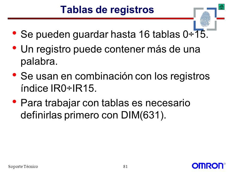 Soporte Técnico81 Tablas de registros Se pueden guardar hasta 16 tablas 0÷15. Un registro puede contener más de una palabra. Se usan en combinación co