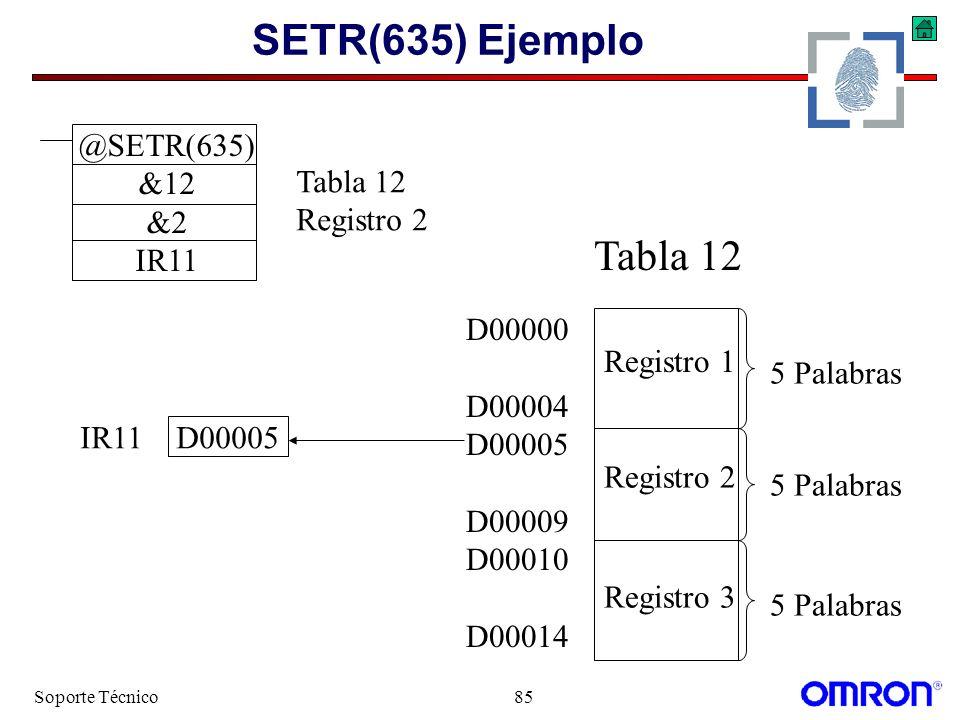 Soporte Técnico85 SETR(635) Ejemplo @SETR(635) &12 &2 IR11 D00000 D00004 D00005 D00009 D00010 D00014 Registro 2 Registro 3 Registro 1 5 Palabras IR11D