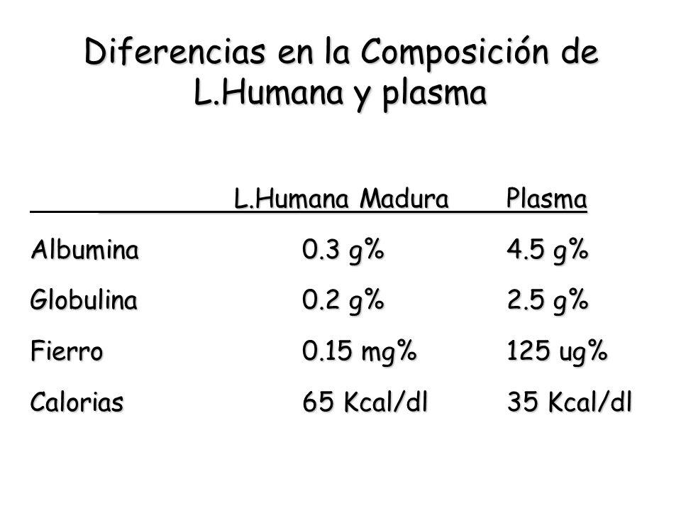 Diferencias en la Composición de L.Humana y plasma L.Humana MaduraPlasma Albumina0.3 g%4.5 g% Globulina0.2 g%2.5 g% Fierro0.15 mg%125 ug% Calorias65 K