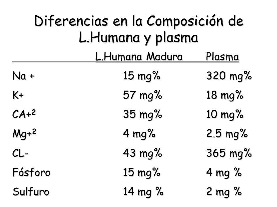 Diferencias en la Composición de L.Humana y plasma L.Humana MaduraPlasma Na +15 mg%320 mg% K+57 mg%18 mg% CA+ 2 35 mg%10 mg% Mg+ 2 4 mg%2.5 mg% CL-43
