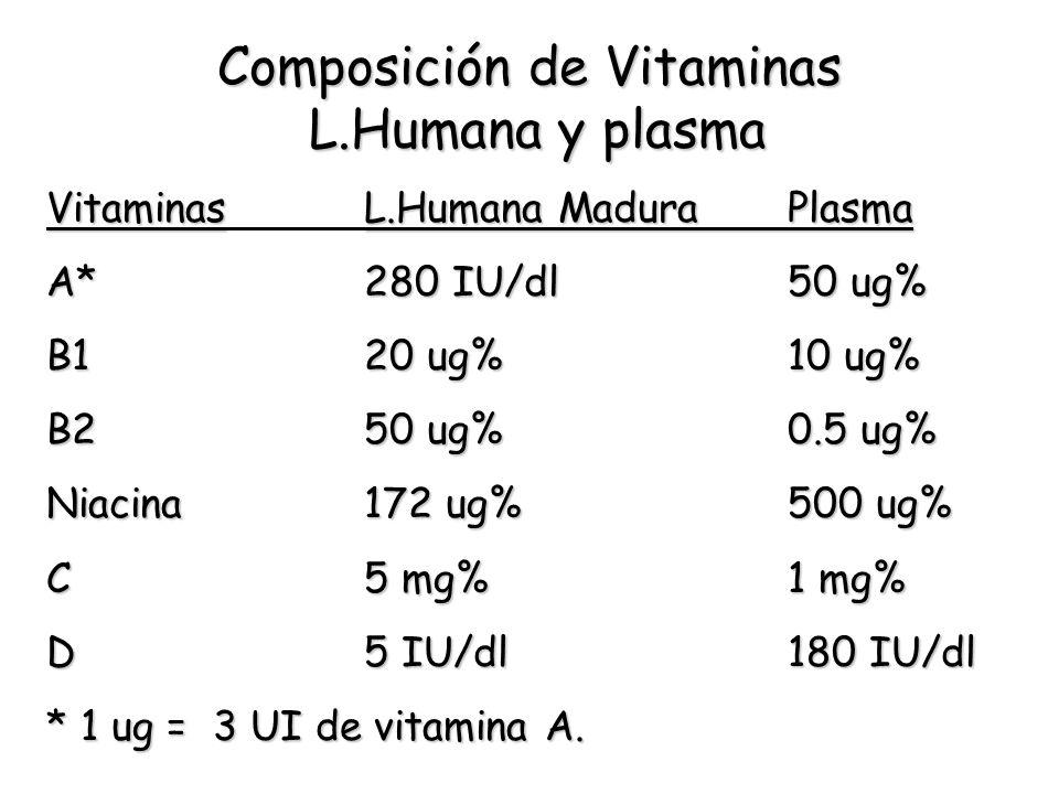 Composición de Vitaminas L.Humana y plasma VitaminasL.Humana MaduraPlasma Vitaminas L.Humana MaduraPlasma A*280 IU/dl50 ug% B120 ug%10 ug% B250 ug%0.5