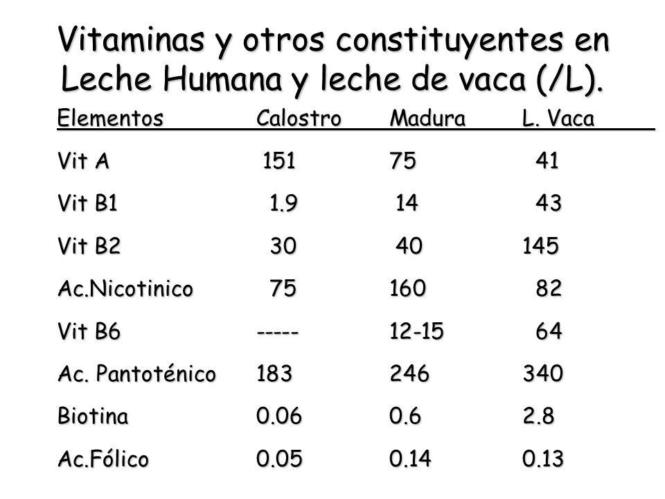 Vitaminas y otros constituyentes en Leche Humana y leche de vaca (/L). ElementosCalostroMaduraL. Vaca Vit A 15175 41 Vit B1 1.9 14 43 Vit B2 30 40145