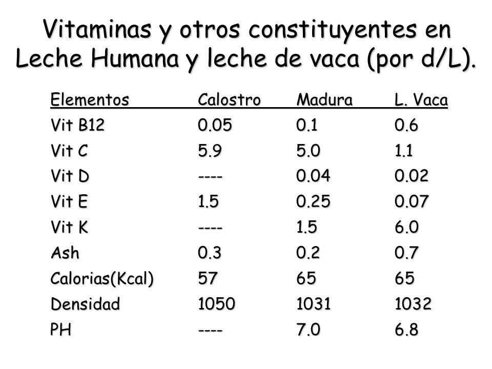 Vitaminas y otros constituyentes en Leche Humana y leche de vaca (por d/L). ElementosCalostroMaduraL. Vaca Vit B120.050.10.6 Vit C5.95.01.1 Vit D----0