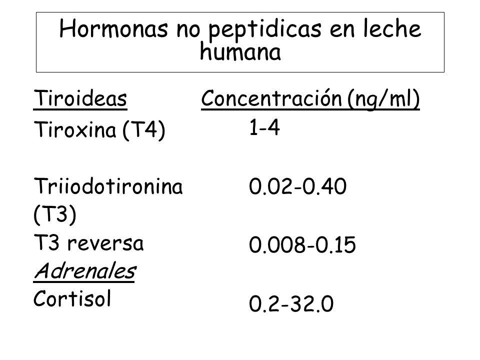 Hormonas no peptidicas en leche humana Tiroideas Tiroxina (T4) Triiodotironina (T3) T3 reversa Adrenales Cortisol Concentración (ng/ml) 1-4 0.02-0.40