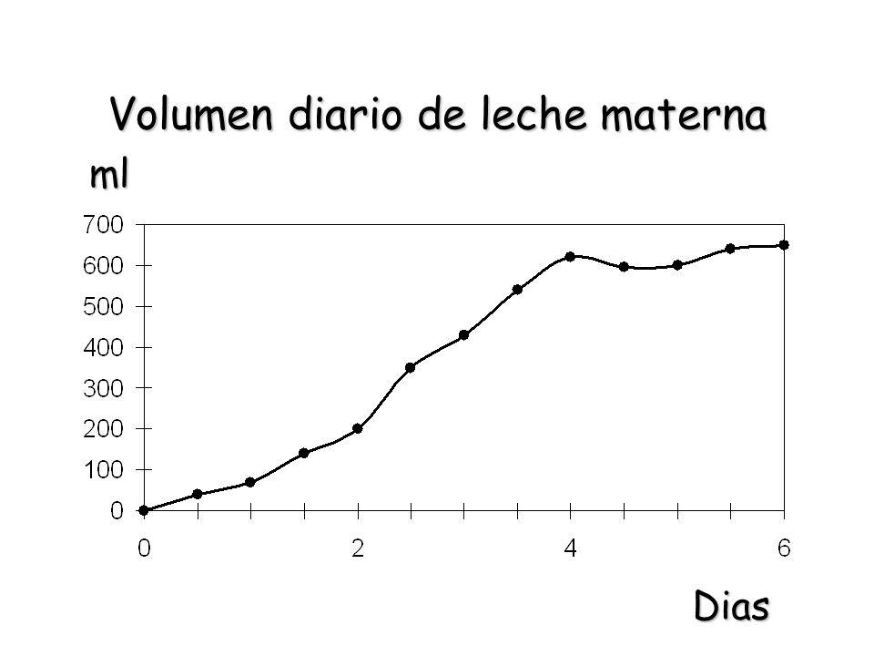 Volumen diario de leche materna Dias ml