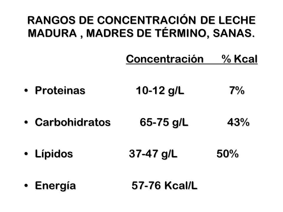 RANGOS DE CONCENTRACIÓN DE LECHE MADURA, MADRES DE TÉRMINO, SANAS. Concentración % Kcal Proteinas 10-12 g/L 7%Proteinas 10-12 g/L 7% Carbohidratos 65-
