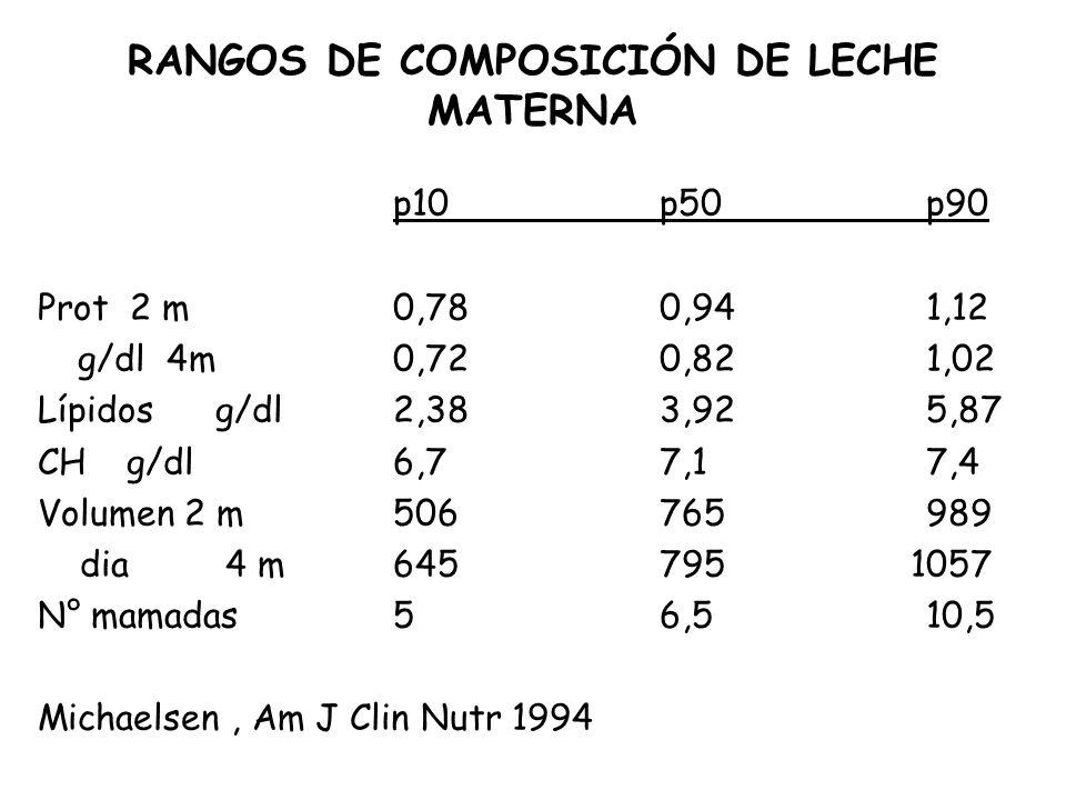 RANGOS DE COMPOSICIÓN DE LECHE MATERNA p10p50p90 Prot 2 m0,780,941,12 g/dl 4m 0,720,821,02 Lípidosg/dl2,383,925,87 CHg/dl6,77,17,4 Volumen 2 m50676598