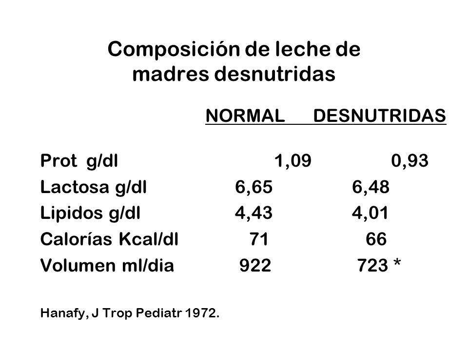 Composición de leche de madres desnutridas NORMALDESNUTRIDAS Prot g/dl1,090,93 Lactosa g/dl6,656,48 Lipidos g/dl4,434,01 Calorías Kcal/dl 71 66 Volume
