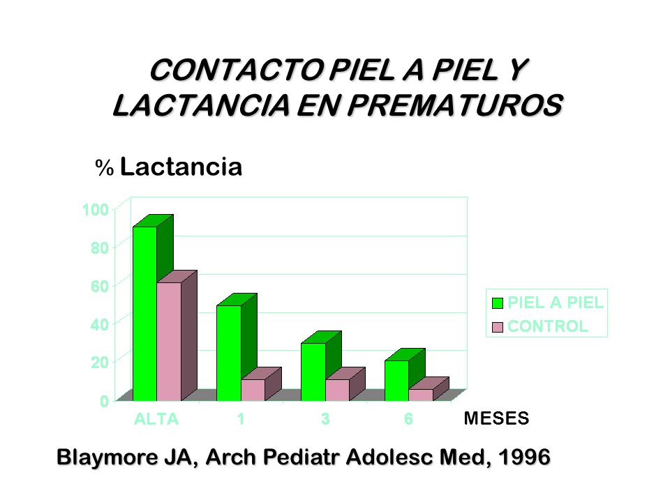 CONTACTO PIEL A PIEL Y LACTANCIA EN PREMATUROS MESES % Lactancia Blaymore JA, Arch Pediatr Adolesc Med, 1996