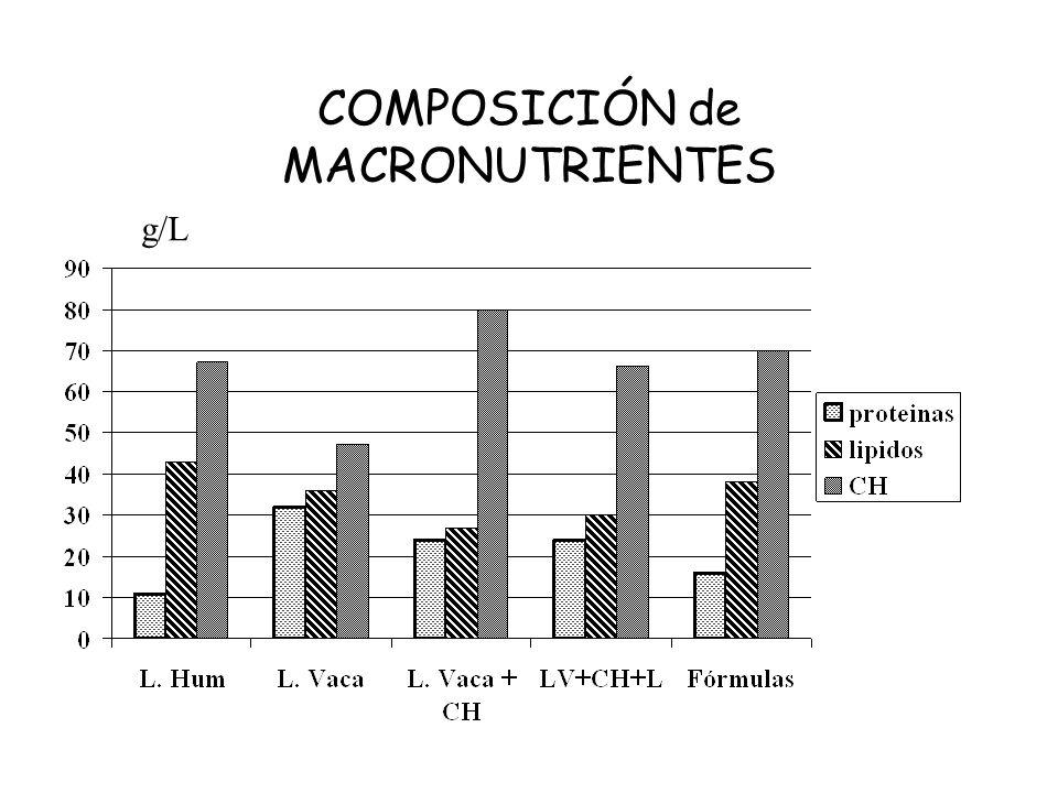 COMPOSICIÓN de MACRONUTRIENTES g/L