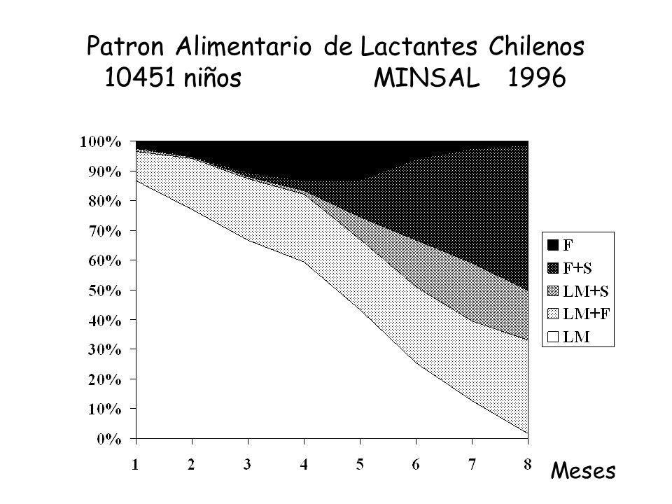 Patron Alimentario de Lactantes Chilenos 10451 niñosMINSAL1996 Meses