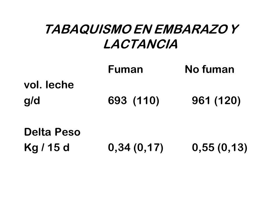 TABAQUISMO EN EMBARAZO Y LACTANCIA Fuman No fuman vol. leche g/d693 (110)961 (120) Delta Peso Kg / 15 d 0,34 (0,17)0,55 (0,13)