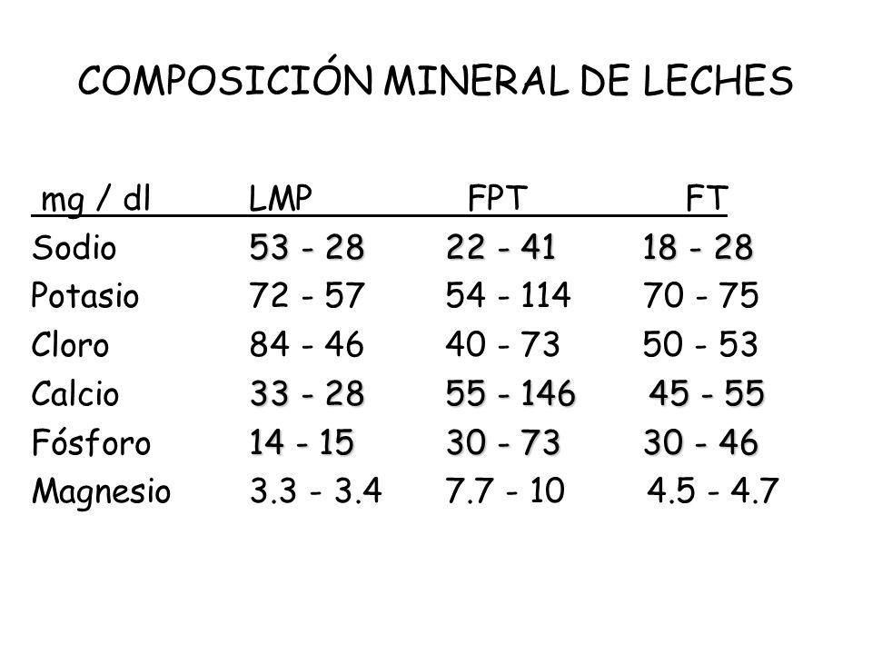 COMPOSICIÓN MINERAL DE LECHES mg / dlLMPFPTFT 53 - 28 22 - 41 18 - 28 Sodio53 - 28 22 - 41 18 - 28 Potasio72 - 57 54 - 114 70 - 75 Cloro84 - 46 40 - 7