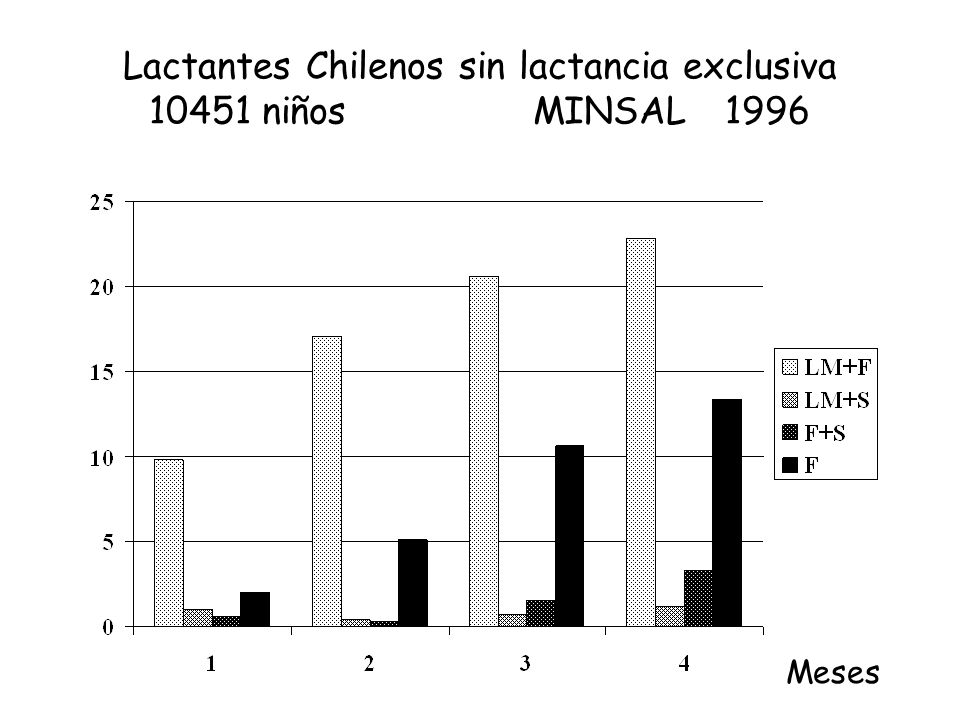 Lactantes Chilenos sin lactancia exclusiva 10451 niñosMINSAL1996 Meses