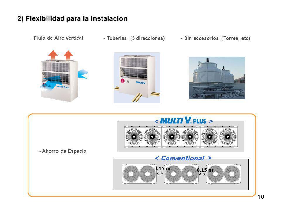 10 2) Flexibilidad para la Instalacion - Flujo de Aire Vertical - Sin accesorios (Torres, etc) 0.15 m - Tuberias (3 direcciones) - Ahorro de Espacio
