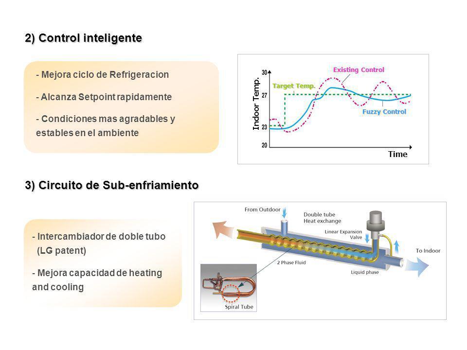 2) Control inteligente 3) Circuito de Sub-enfriamiento - Intercambiador de doble tubo (LG patent) - Mejora capacidad de heating and cooling - Mejora c
