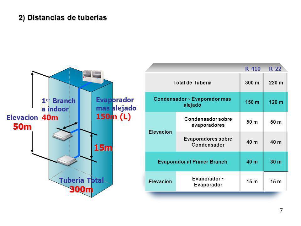 - Sistema Multi Compresores felixble y poderoso - Scroll inverter es disenado y desarrollado por LG - Compresores tipo Scroll inverter de Alta eficiencia y silenciosos 3) Sistemas inverter de A lta Eficiencia
