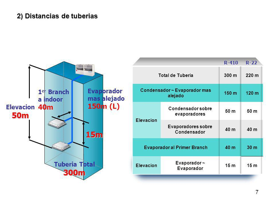 7 2) Distancias de tuberias Evaporador mas alejado 150m (L) 15m 1 er Branch a indoor 40m Elevacion50m Total de Tuberia300 m Condensador ~ Evaporador m
