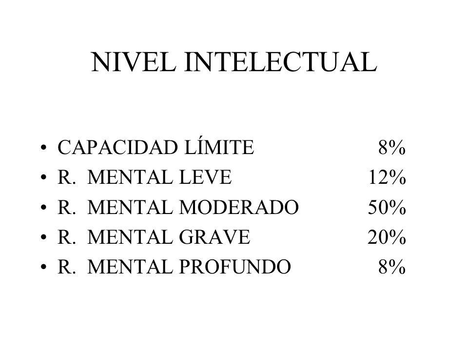 NIVEL INTELECTUAL CAPACIDAD LÍMITE 8% R. MENTAL LEVE12% R. MENTAL MODERADO50% R. MENTAL GRAVE20% R. MENTAL PROFUNDO 8%