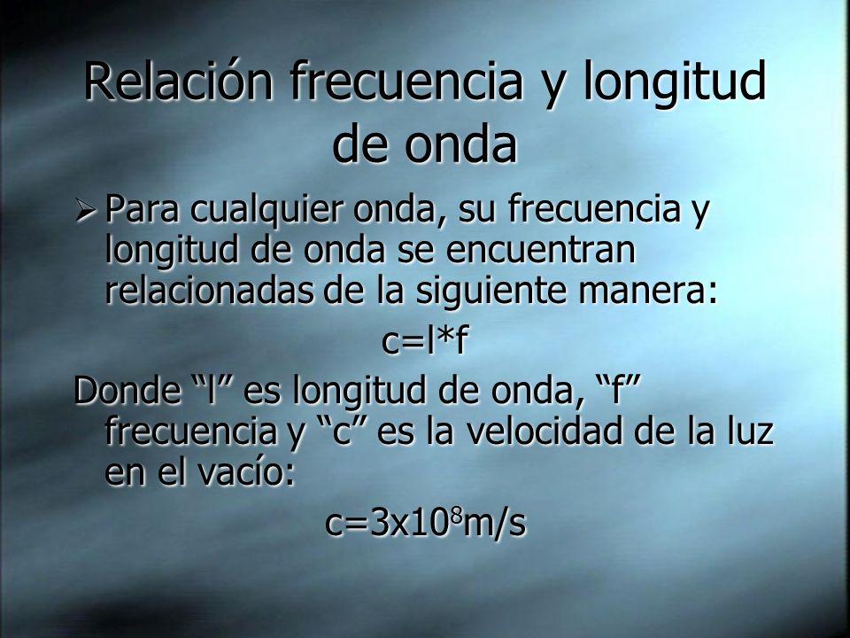 Relación frecuencia y longitud de onda Para cualquier onda, su frecuencia y longitud de onda se encuentran relacionadas de la siguiente manera: c=l*f Donde l es longitud de onda, f frecuencia y c es la velocidad de la luz en el vacío: c=3x10 8 m/s Para cualquier onda, su frecuencia y longitud de onda se encuentran relacionadas de la siguiente manera: c=l*f Donde l es longitud de onda, f frecuencia y c es la velocidad de la luz en el vacío: c=3x10 8 m/s