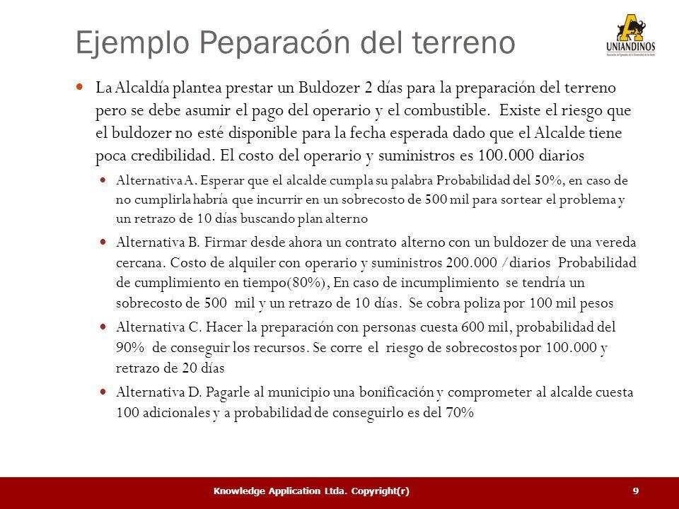 Knowledge Application Ltda. Copyright(r)9 Ejemplo Peparacón del terreno La Alcaldía plantea prestar un Buldozer 2 días para la preparación del terreno