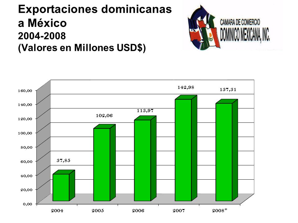 Exportaciones dominicanas a México 2004-2008 (Valores en Millones USD$)