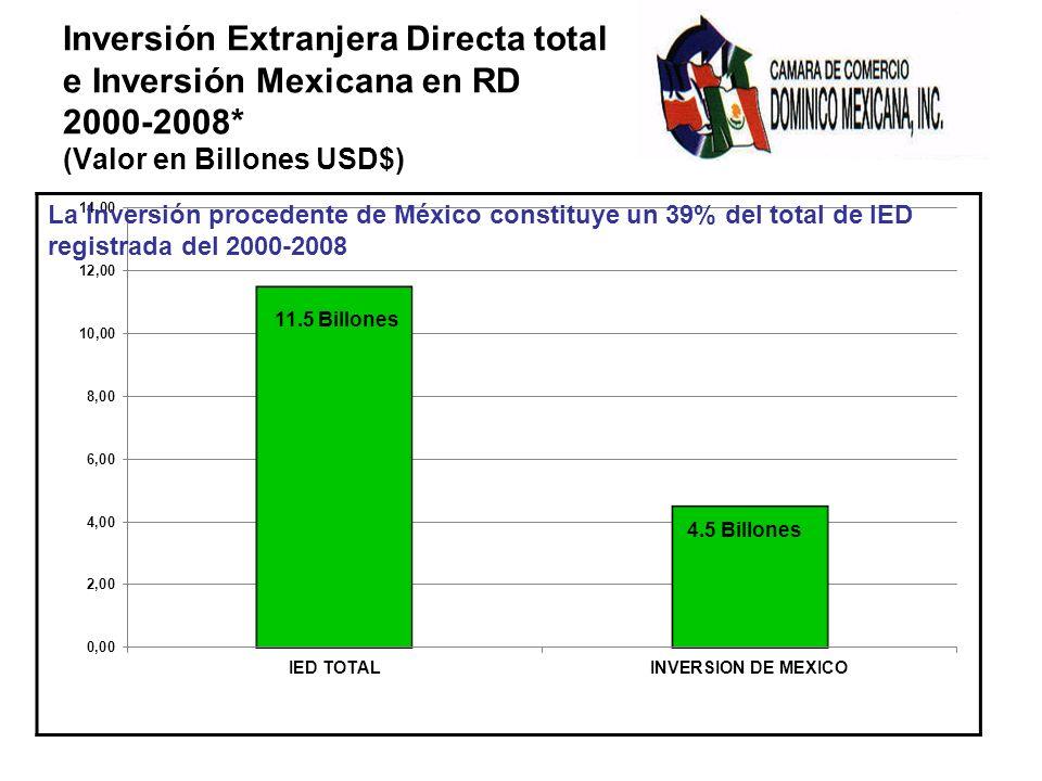 Inversión Extranjera Directa total e Inversión Mexicana en RD 2000-2008* (Valor en Billones USD$) La Inversión procedente de México constituye un 39% del total de IED registrada del 2000-2008