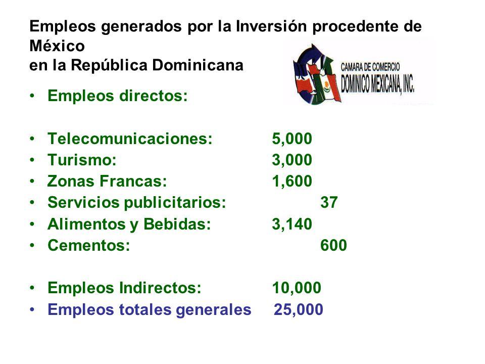 Empleos generados por la Inversión procedente de México en la República Dominicana Empleos directos: Telecomunicaciones: 5,000 Turismo:3,000 Zonas Francas:1,600 Servicios publicitarios:37 Alimentos y Bebidas:3,140 Cementos:600 Empleos Indirectos:10,000 Empleos totales generales 25,000