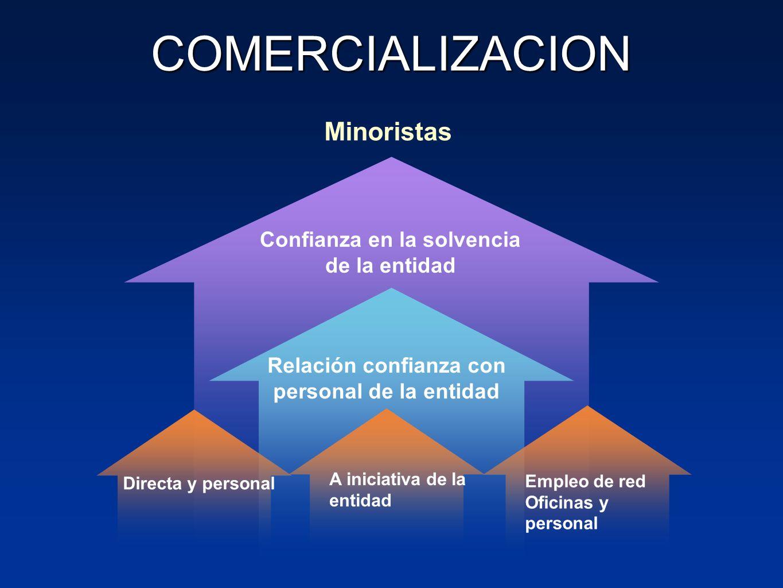 COMERCIALIZACION Minoristas Relación confianza con personal de la entidad Confianza en la solvencia de la entidad A iniciativa de la entidad Empleo de red Oficinas y personal Directa y personal