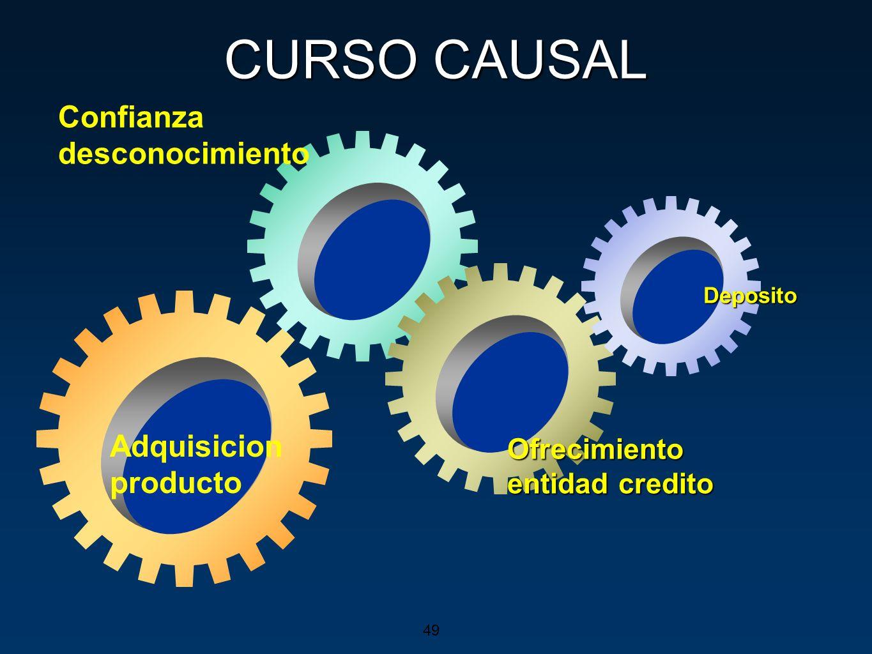 CURSO CAUSAL Adquisicion producto Confianza desconocimiento Ofrecimiento entidad credito Deposito 49