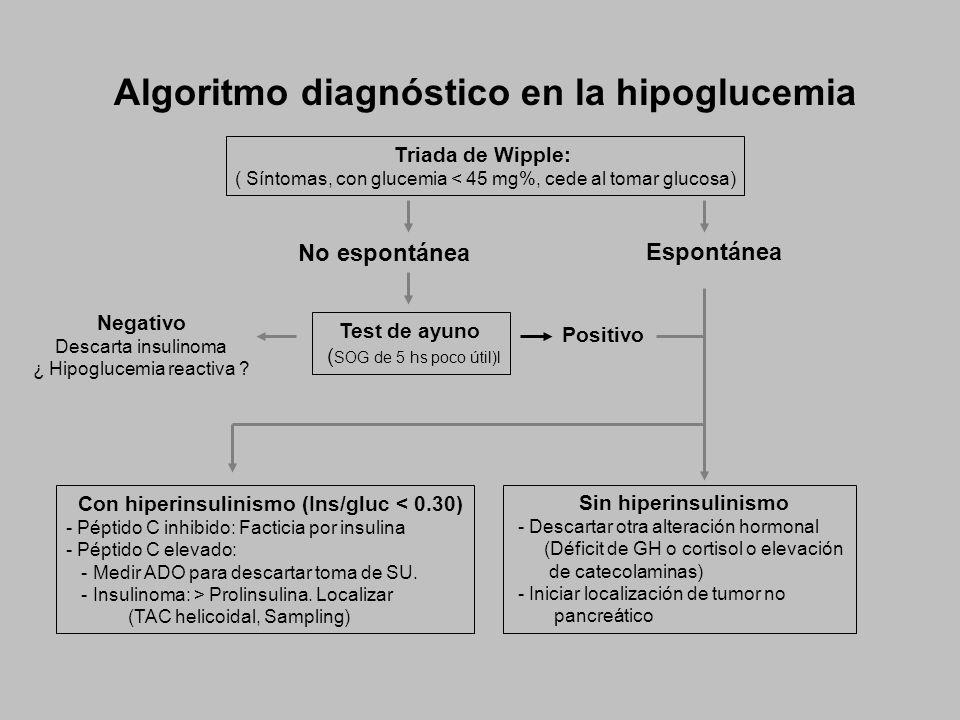 Algoritmo diagnóstico en la hipoglucemia Test de ayuno ( SOG de 5 hs poco útil)l Con hiperinsulinismo (Ins/gluc < 0.30) - Péptido C inhibido: Facticia