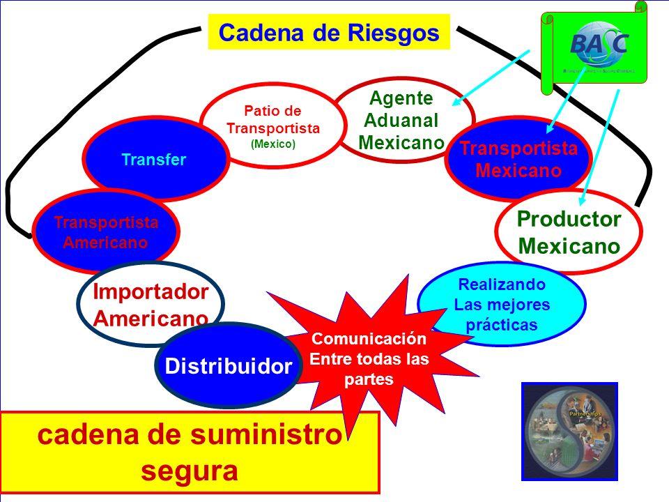 Cadena de Riesgos Agente Aduanal Mexicano Transportista Mexicano Productor Mexicano Patio de Transportista (Mexico) Transfer Transportista Americano I
