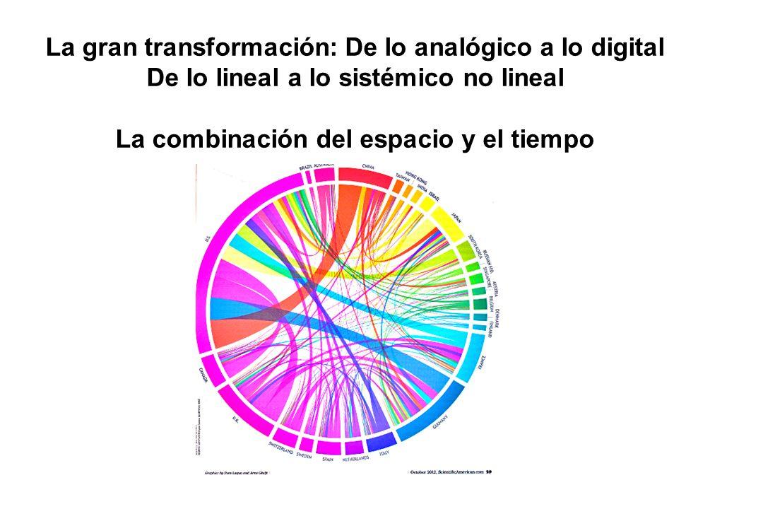 La gran transformación: De lo analógico a lo digital De lo lineal a lo sistémico no lineal La combinación del espacio y el tiempo