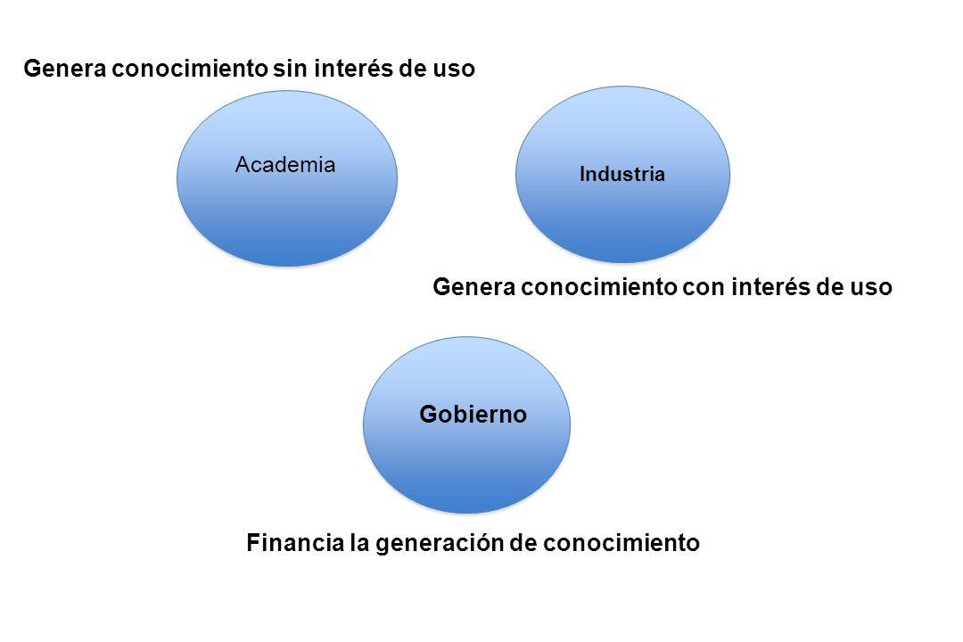 Gobierno Industria Academia Genera conocimiento sin interés de uso Genera conocimiento con interés de uso Financia la generación de conocimiento