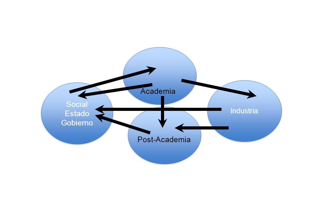 Social Estado Gobierno Industria Academia Post-Academia