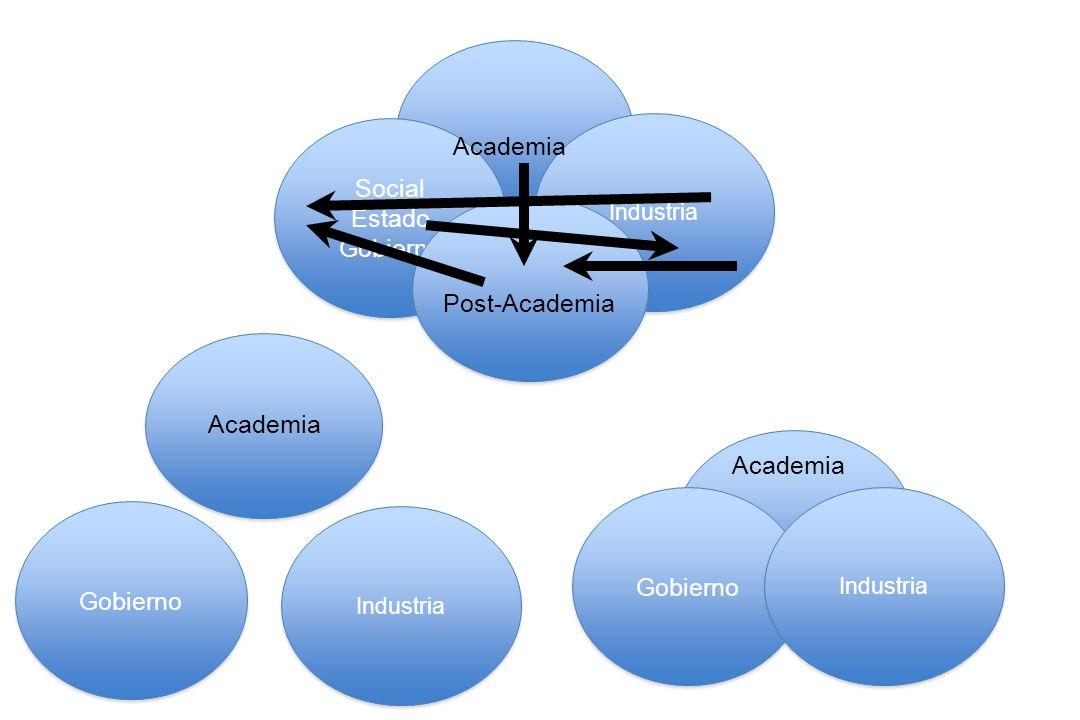 Social Estado Gobierno Industria Academia Gobierno Industria Post-Academia Academia Gobierno Industria