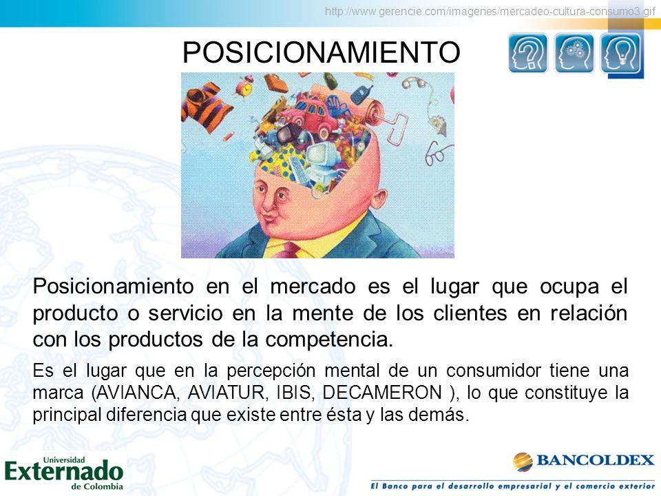 POSICIONAMIENTO Posicionamiento en el mercado es el lugar que ocupa el producto o servicio en la mente de los clientes en relación con los productos d