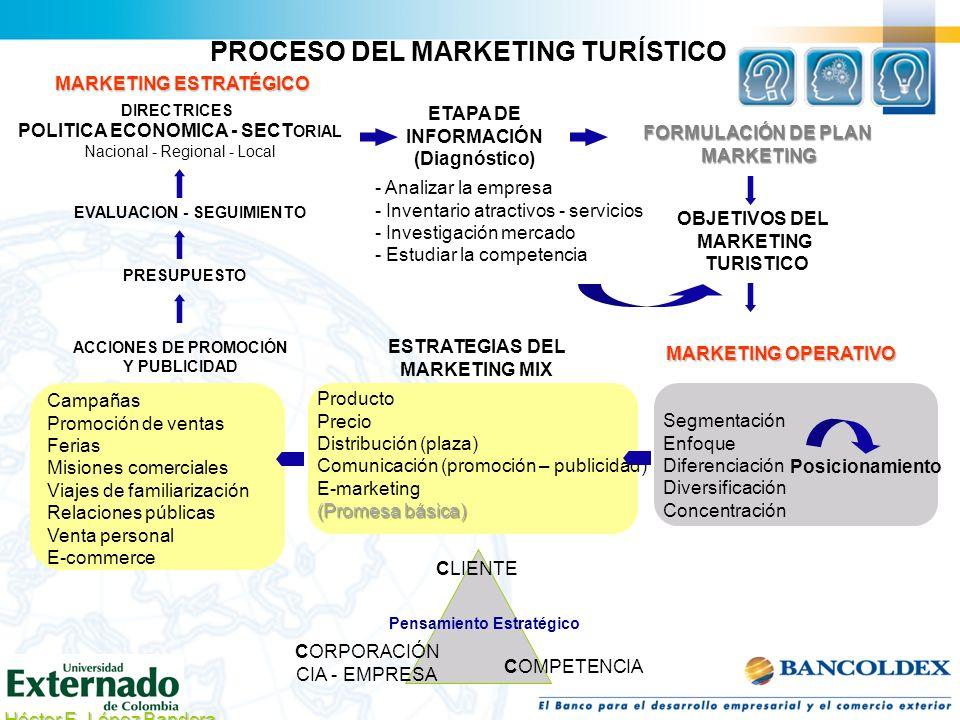 PROCESO DEL MARKETING TURÍSTICO DIRECTRICES POLITICA ECONOMICA - SECT ORIAL Nacional - Regional - Local ETAPA DE INFORMACIÓN (Diagnóstico) FORMULACIÓN