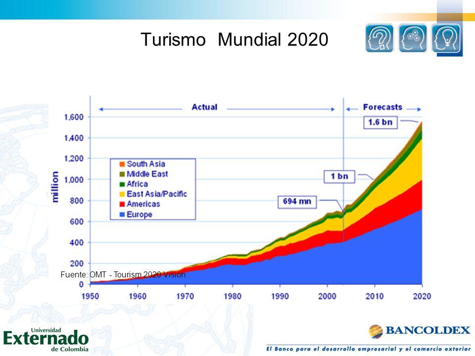 Turismo Mundial 2020 Fuente: OMT - Tourism 2020 Vision