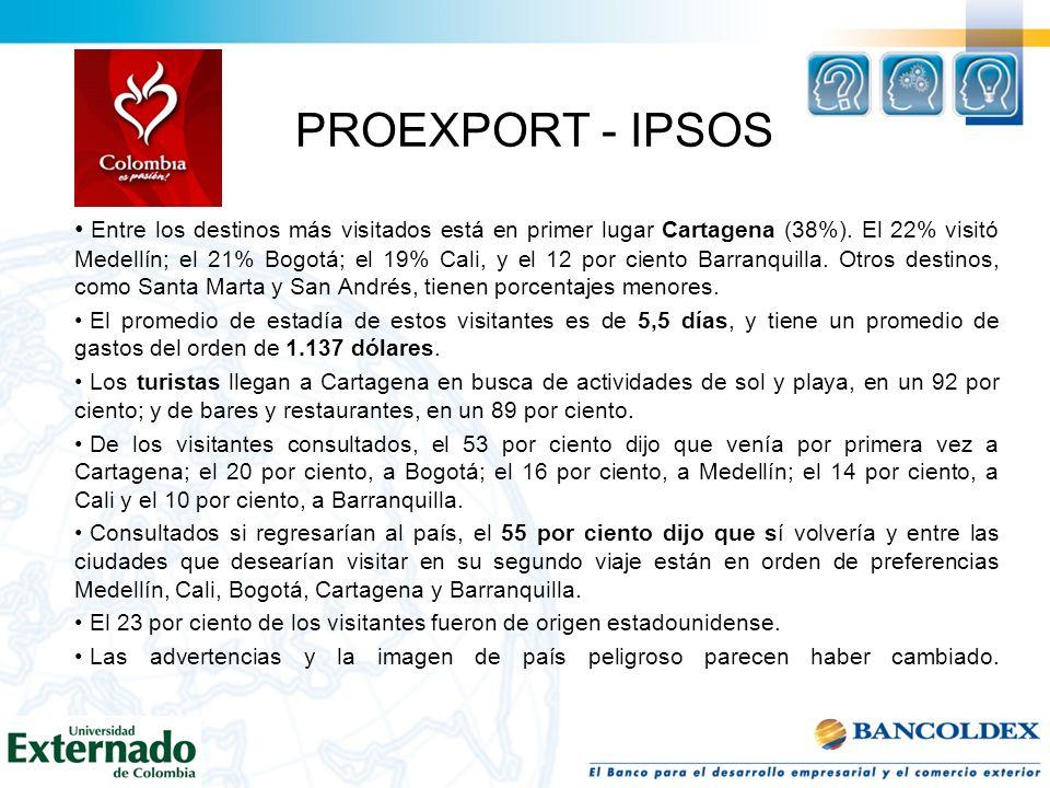 PROEXPORT - IPSOS Entre los destinos más visitados está en primer lugar Cartagena (38%). El 22% visitó Medellín; el 21% Bogotá; el 19% Cali, y el 12 p