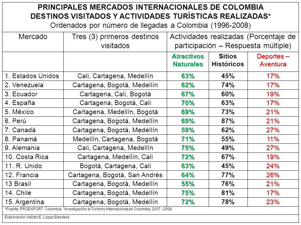 PRINCIPALES MERCADOS INTERNACIONALES DE COLOMBIA DESTINOS VISITADOS Y ACTIVIDADES TURÍSTICAS REALIZADAS* Ordenados por número de llegadas a Colombia (