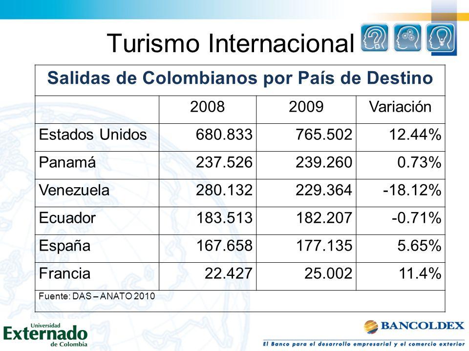 Turismo Internacional Salidas de Colombianos por País de Destino 20082009Variación Estados Unidos680.833765.50212.44% Panamá237.526239.2600.73% Venezu