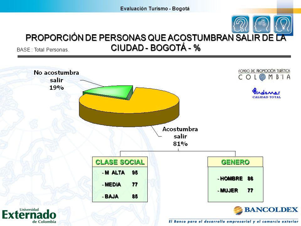 PROPORCIÓN DE PERSONAS QUE ACOSTUMBRAN SALIR DE LA CIUDAD - BOGOTÁ - % Evaluación Turismo - Bogotá BASE : Total Personas. CLASE SOCIAL GENERO - M ALTA