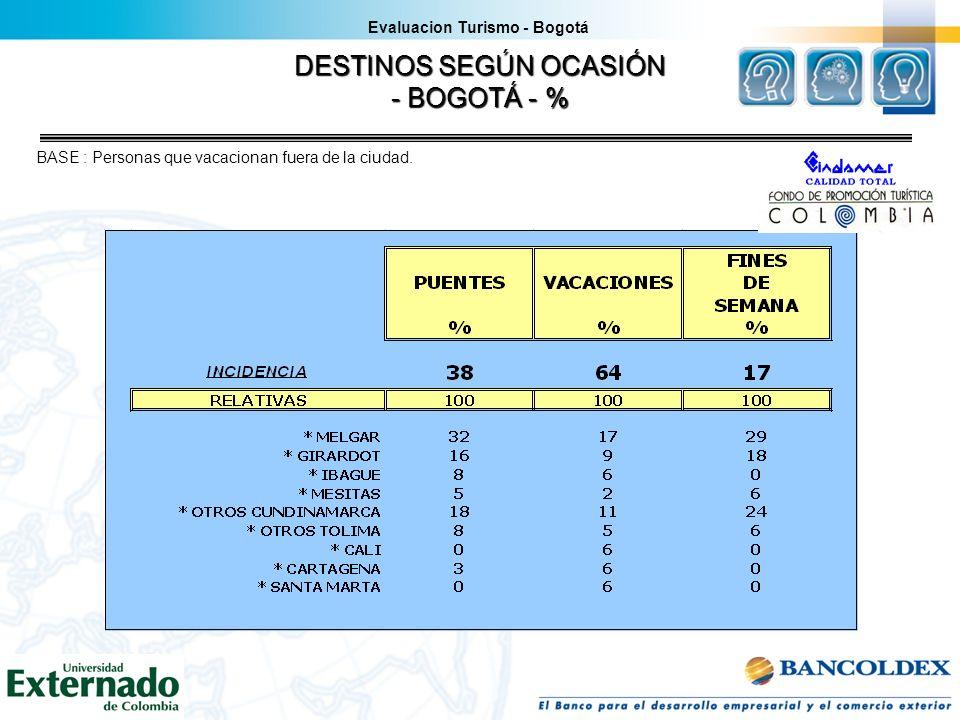 DESTINOS SEGÚN OCASIÓN - BOGOTÁ - % Evaluacion Turismo - Bogotá BASE : Personas que vacacionan fuera de la ciudad.